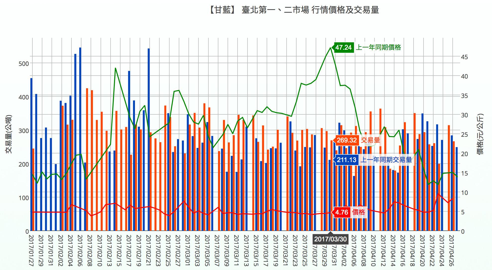 臺北主要批發市場交易行情
